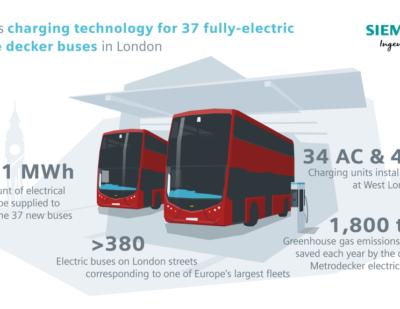 Siemens Powers Zero-Emission Double Decker Buses in London